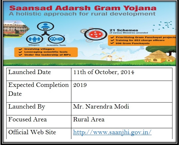 Saansad Adarsh Gram Yojana List Of Villages