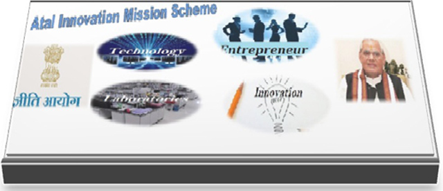 Atal Innovation Mission
