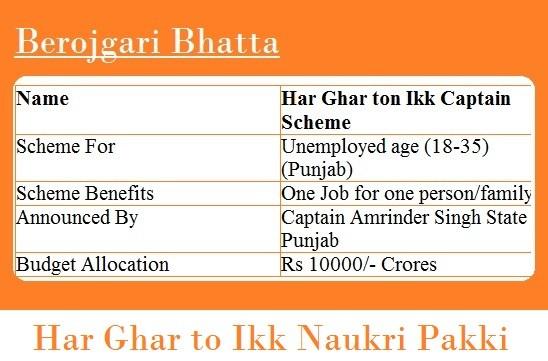 Har ghar ek captain Scheme Berojgari Bhatta Yojana Punjab