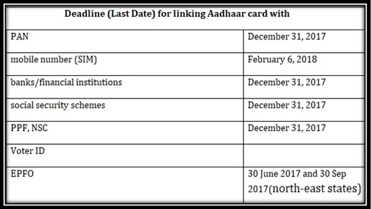 Deadline (Last Date) for linking Aadhaar card With Scheme PPF Bank Account SIM Voter Id PAN