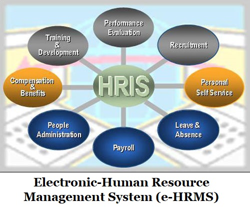 electronic-Human Resource Management System e-hrms