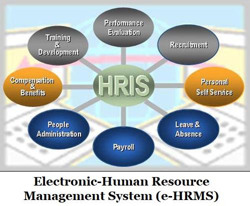 Electronic Human Resource Management System E Hrms Pradhan Mantri Yojana
